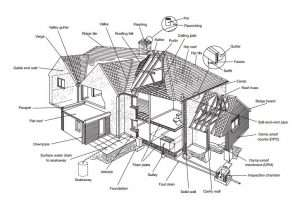 Property Survey Fleetwood Lancashire